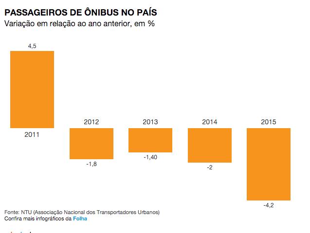 Queda de passageiros de ônibus em Natal foi de 5,2%