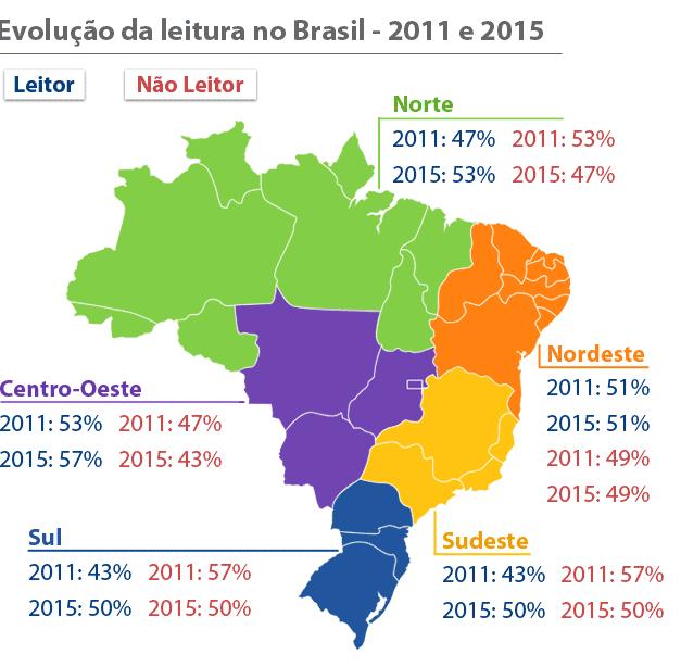 Nordeste foi a única região que não registrou aumento no número de leitores