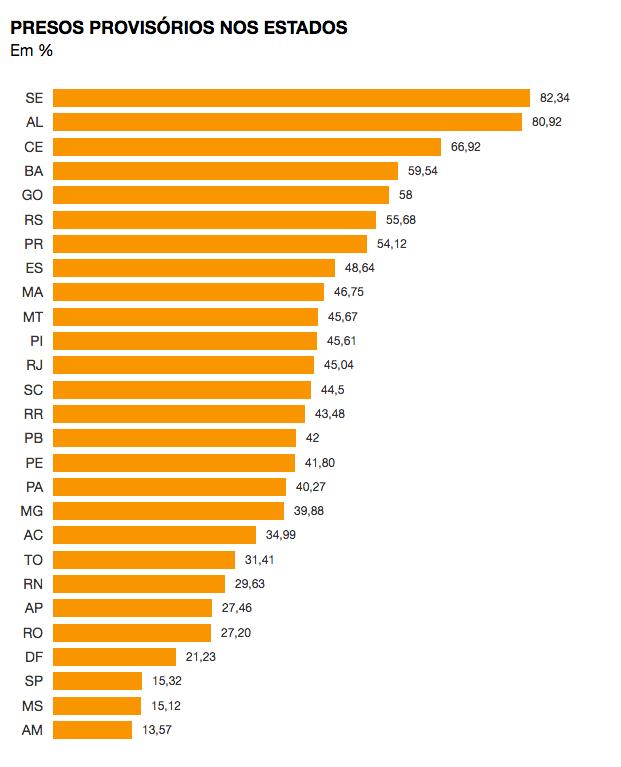 Estudo aponta que 29,63% dos presos do RN são provisórios