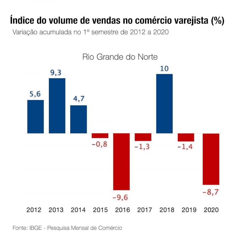 Varejo do RN cresce 4,4%, mas ainda abaixo da média nacional