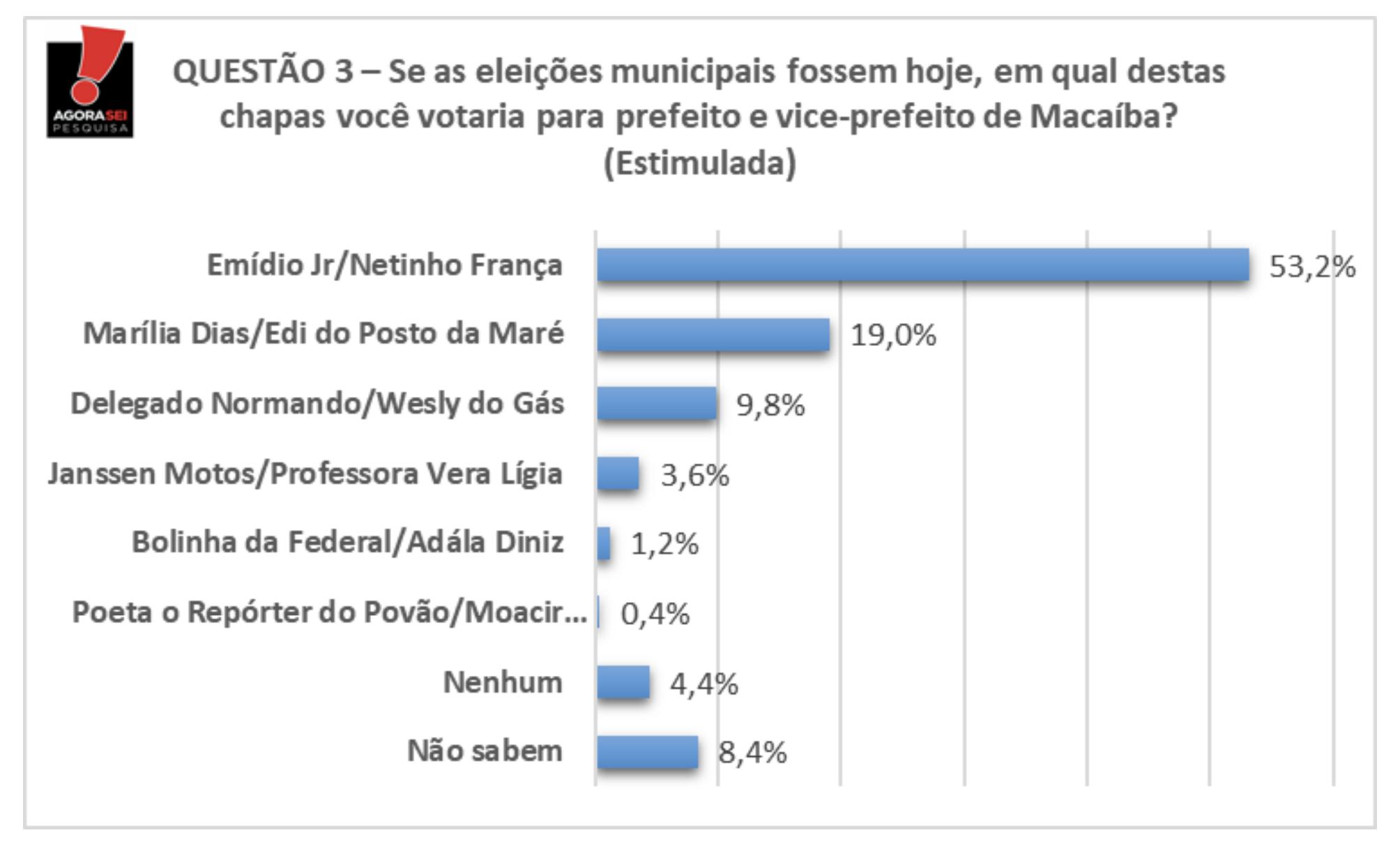 Macaíba: Emídio Júnior alcança 53,2% dos votos contra 19% de Marília