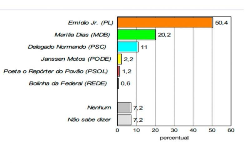 Pesquisa Consult aponta liderança de Emídio Júnior em Macaíba, mais de 30 pontos de Marília Dias