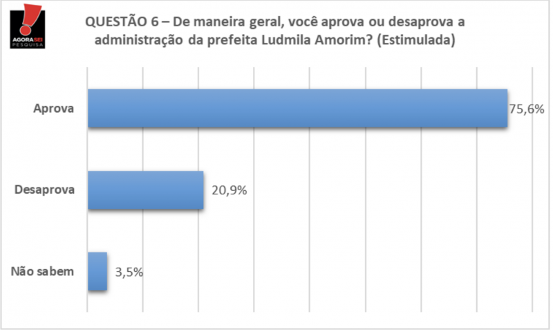 Em Rafael Godeiro, gestão de Ludmila Amorim é aprovada por 75,6% da população
