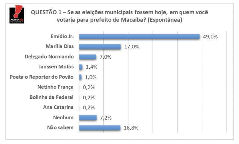 Macaíba: na Espontêna Emídio Júnior tem 32 pontos na frente de Marília