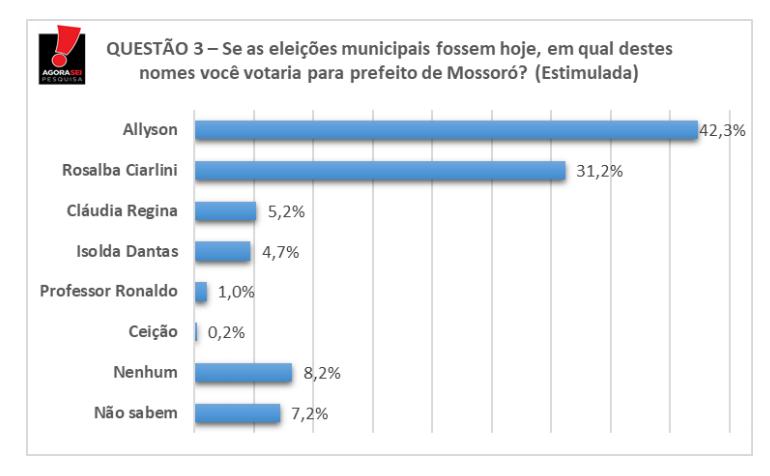 Allyson lidera com 42,3% das intenções de voto contra 31,2% de Rosalba
