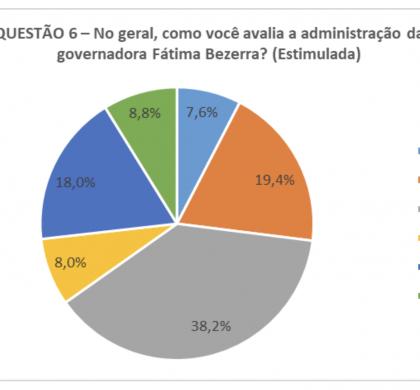 Governo Fátima Bezerra é avaliado como regular por 38,2% da população de Macaíba