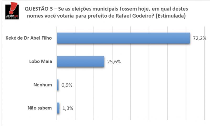 Em Rafael Godeiro, Keké de dr. Abel Filho lidera com 72,2% das intenções de votos