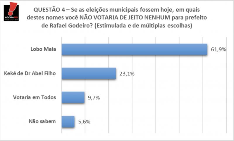 Em Rafael Godeiro, Lobo Maia lidera rejeição com 61,9%