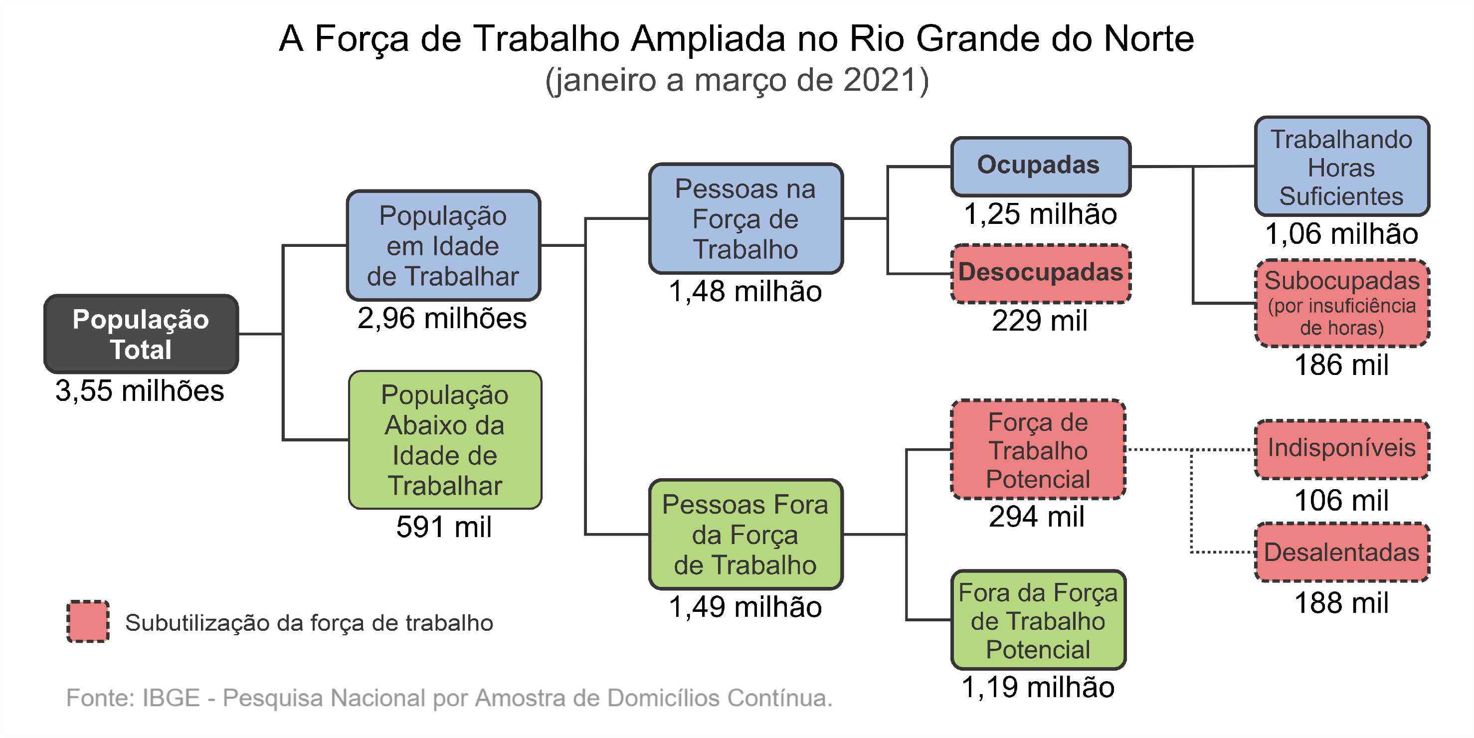 Taxa de  desemprego estabiliza em 15,5% no Rio Grande do Norte