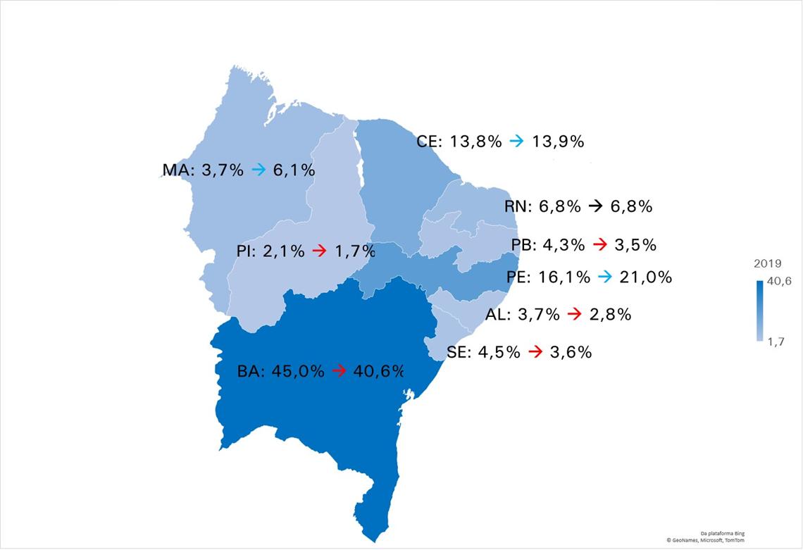 RN representa 6,8% da indústria do Nordeste em 2019